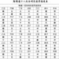 八字課程 - 林順天老師(香港)